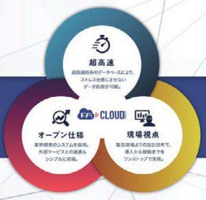 超高速クラウド型サービス「FA Cloud」